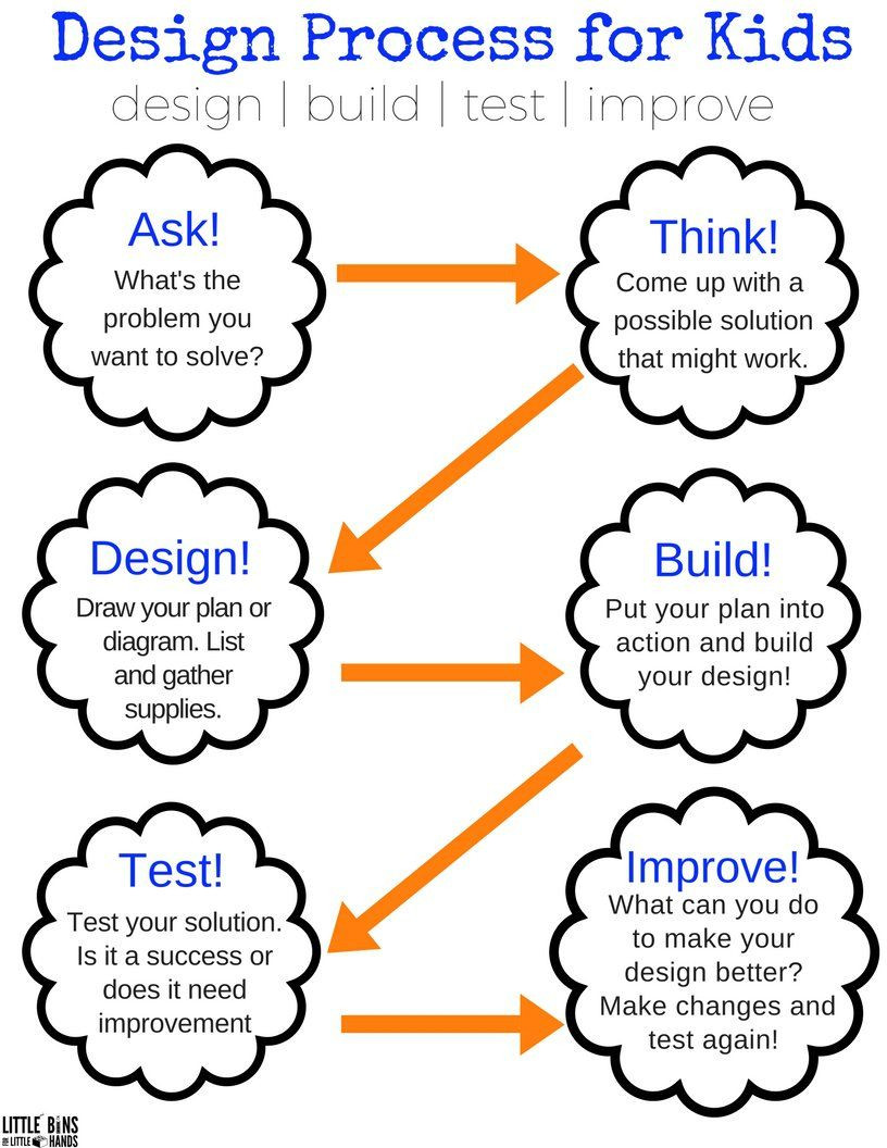 Engineering Design Process Worksheet Awesome Stem Activities for First Grade