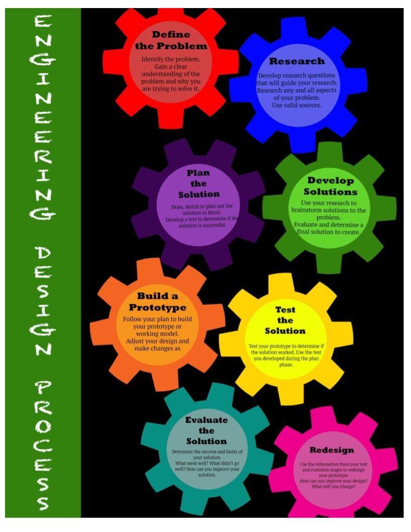 Engineering Design Process Worksheet Engineering Design Process Worksheet