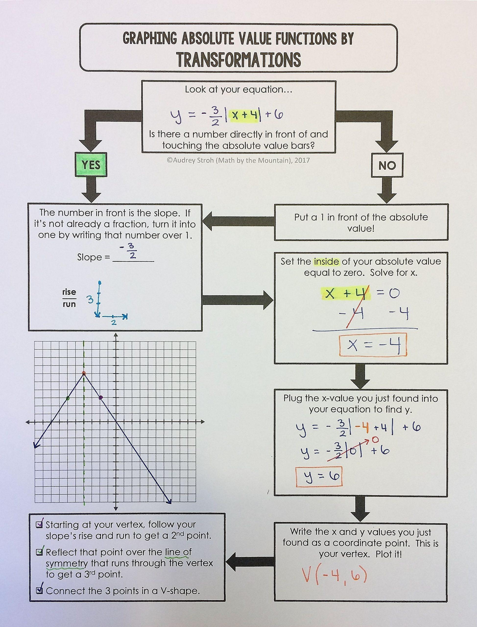 Graphing Absolute Value Inequalities Worksheet Graphing Absolute Value Functions Flowchart Graphic