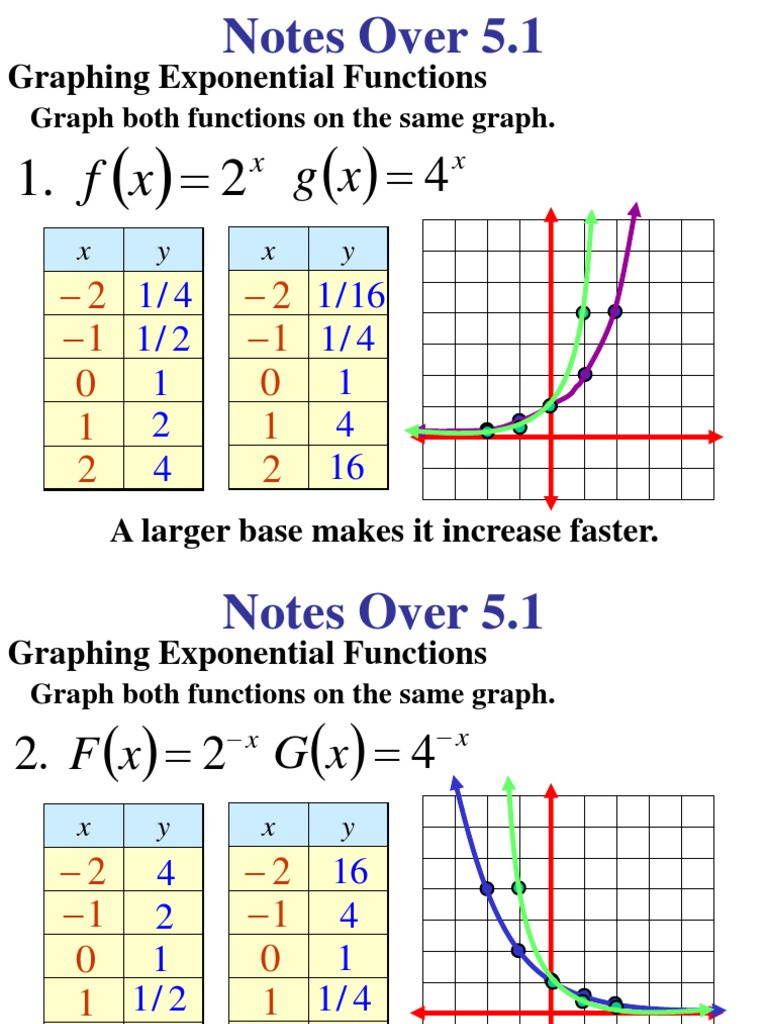 Graphing Exponential Functions Worksheet Answers Graphing Exponentialfunction