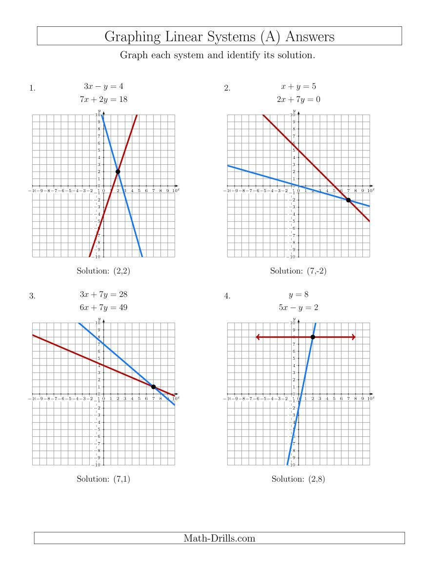Graphing Systems Of Equations Worksheet Graphing Systems Equations Worksheet Answer Key