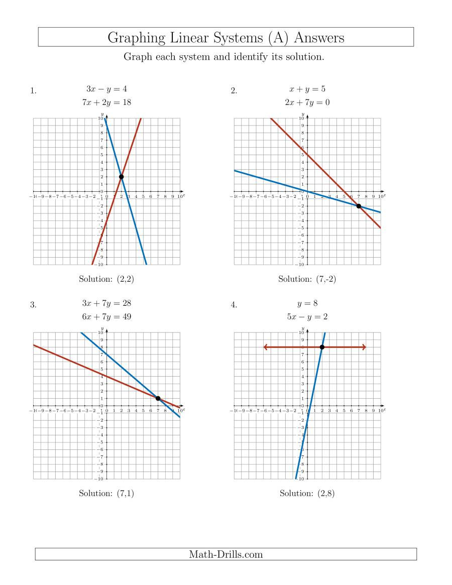 Graphing Systems Of Equations Worksheet solve Systems Of Linear Equations by Graphing Standard A
