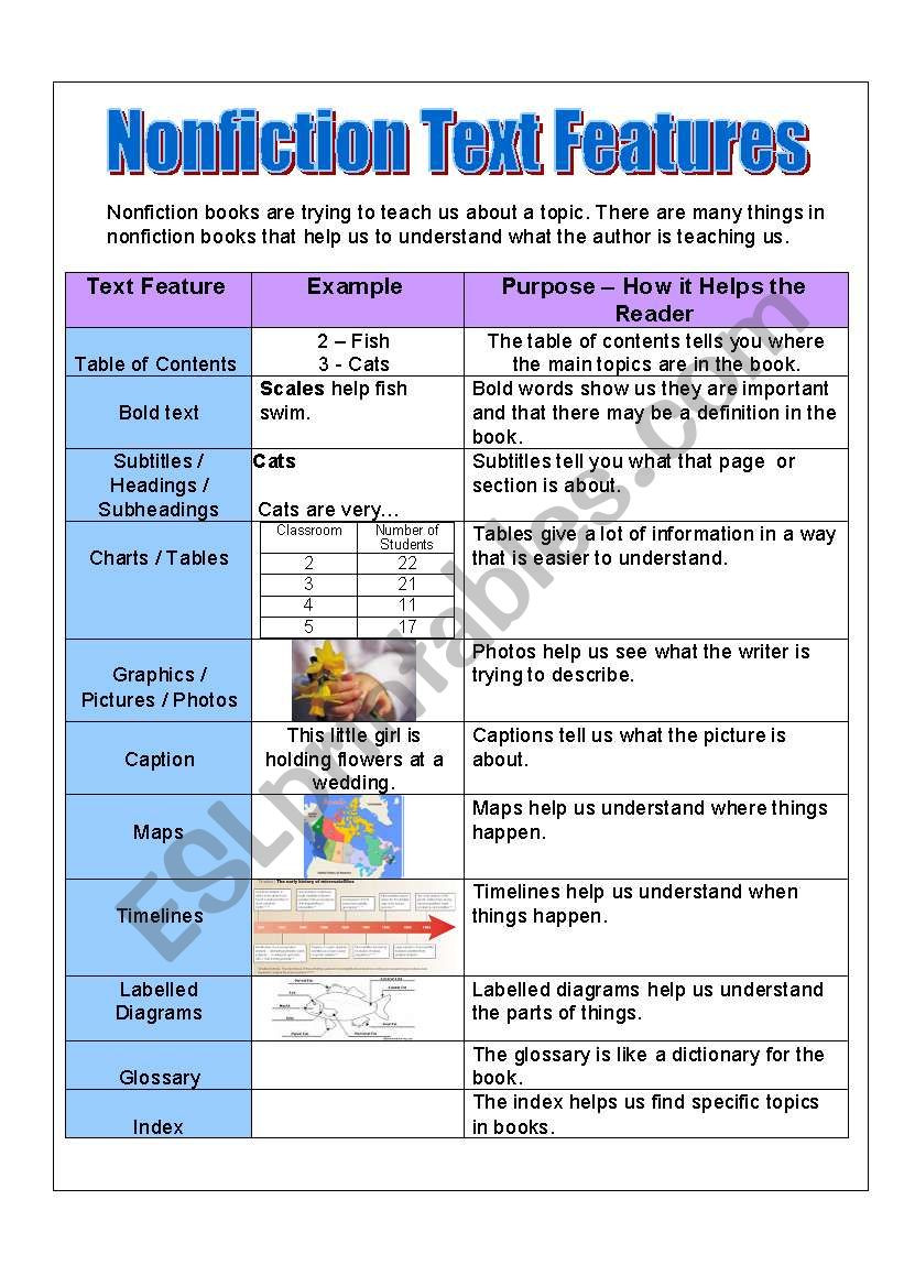 Nonfiction Text Features Worksheet Nonfiction Text Features Handout Poster and Activities Esl