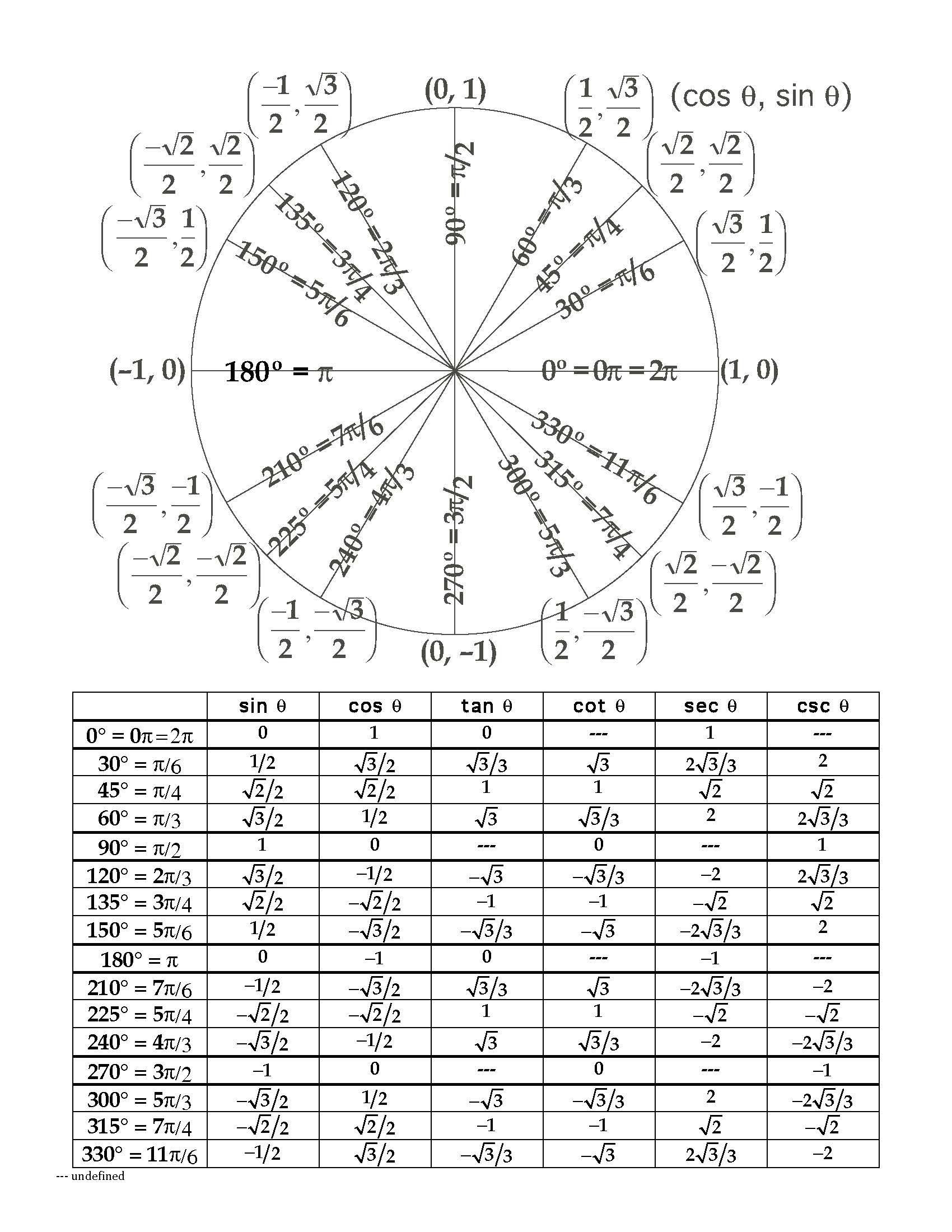 Radians to Degrees Worksheet the Unit Circle Lessons Tes Teach