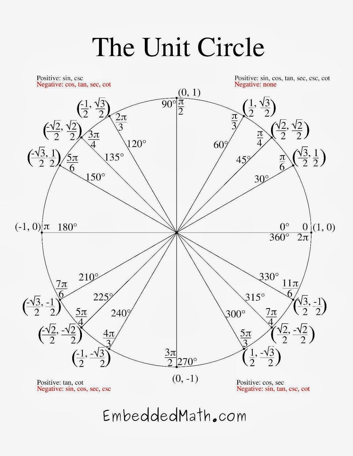 Radians to Degrees Worksheet Unit Circle Radians and Degrees Worksheet Printable