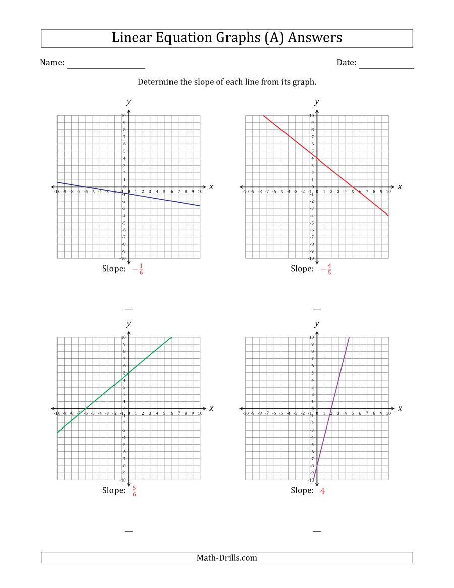 Slope From A Graph Worksheet Determining the Slope From A Linear Equation Graph A