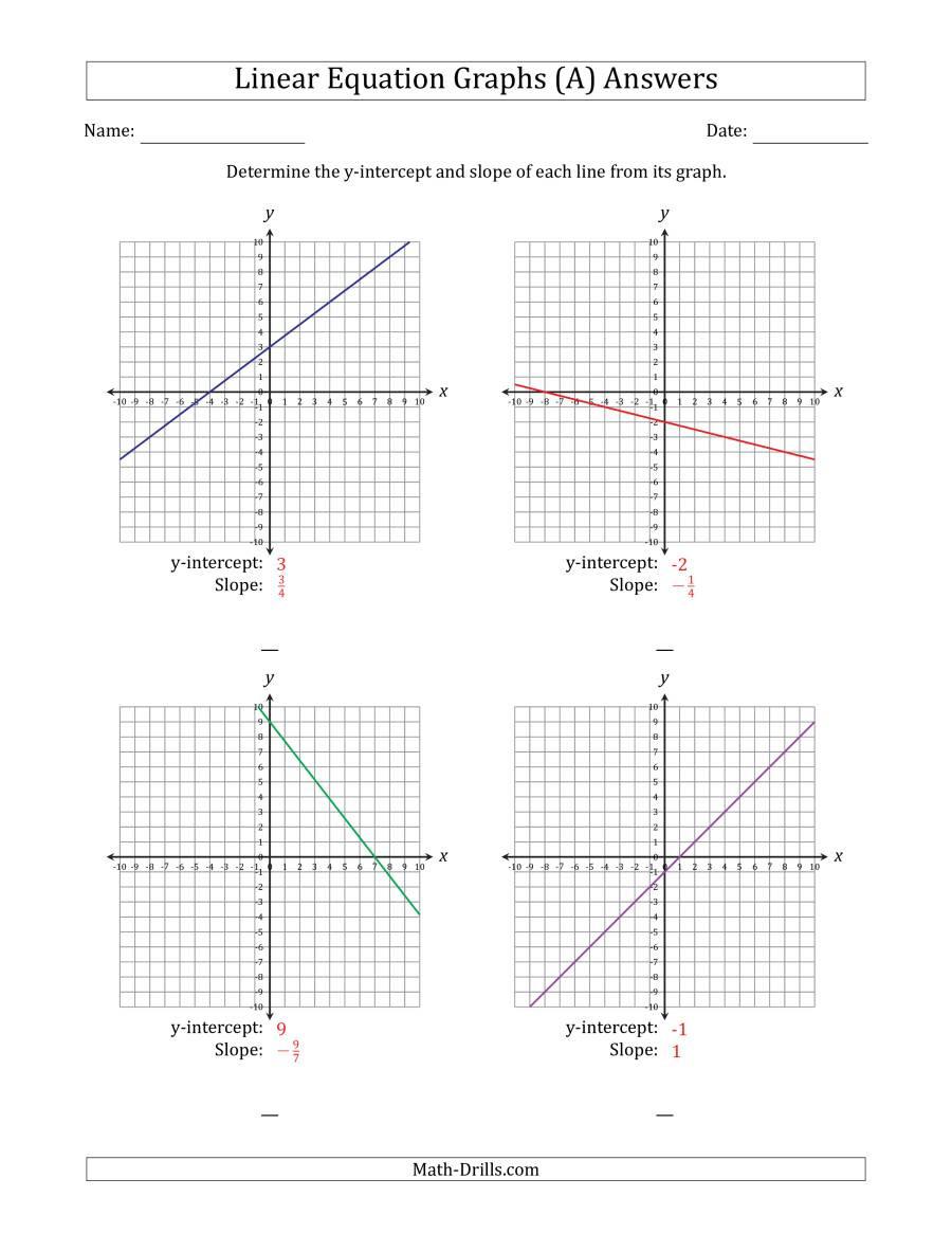 algebra find slope y intercept from graph 001
