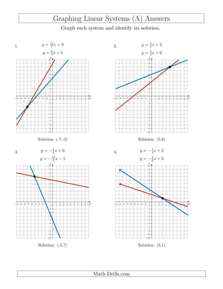 Slope From A Graph Worksheet Slope Worksheets