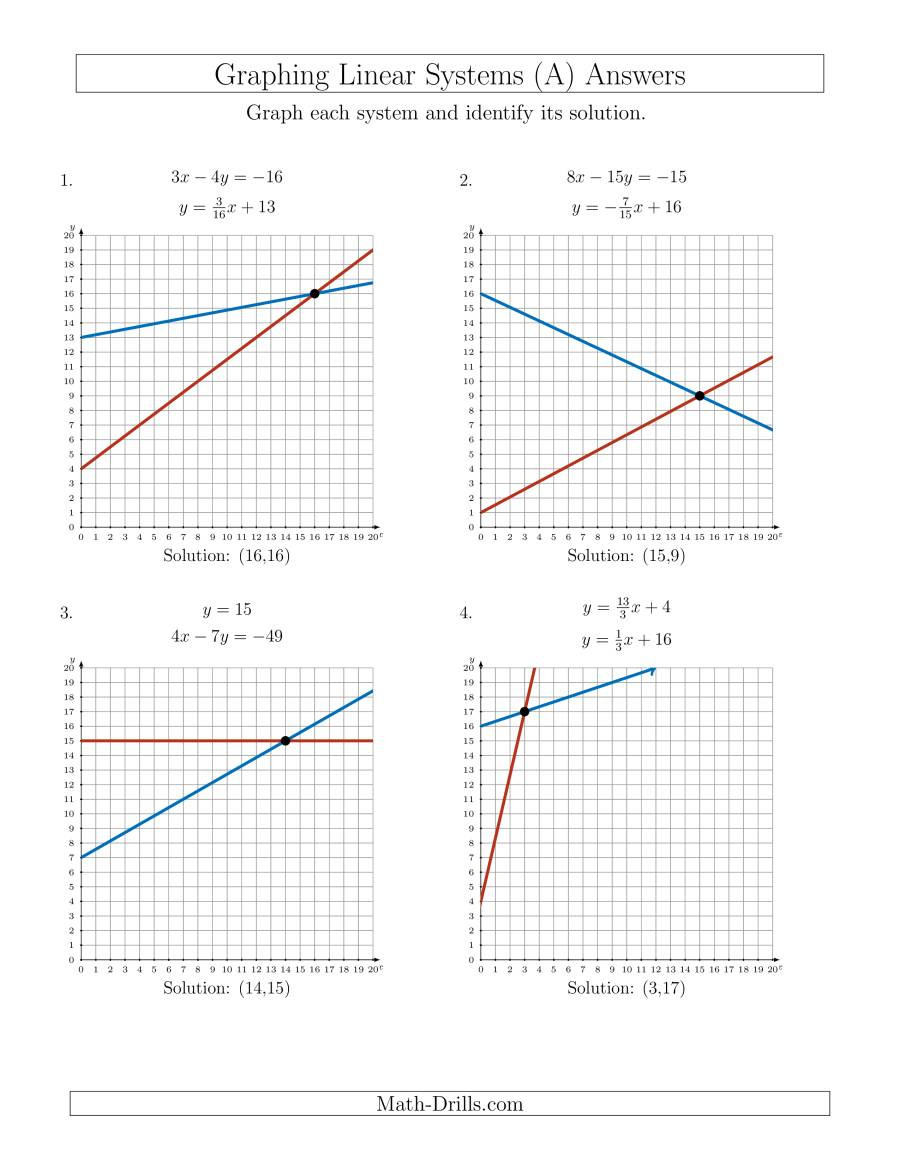 Systems Of Equations Graphing Worksheet solve Systems Of Linear Equations by Graphing First
