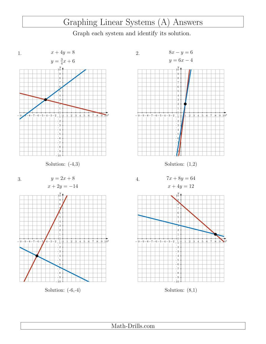algebra systems of equations solve by graphing all quadrants various 001