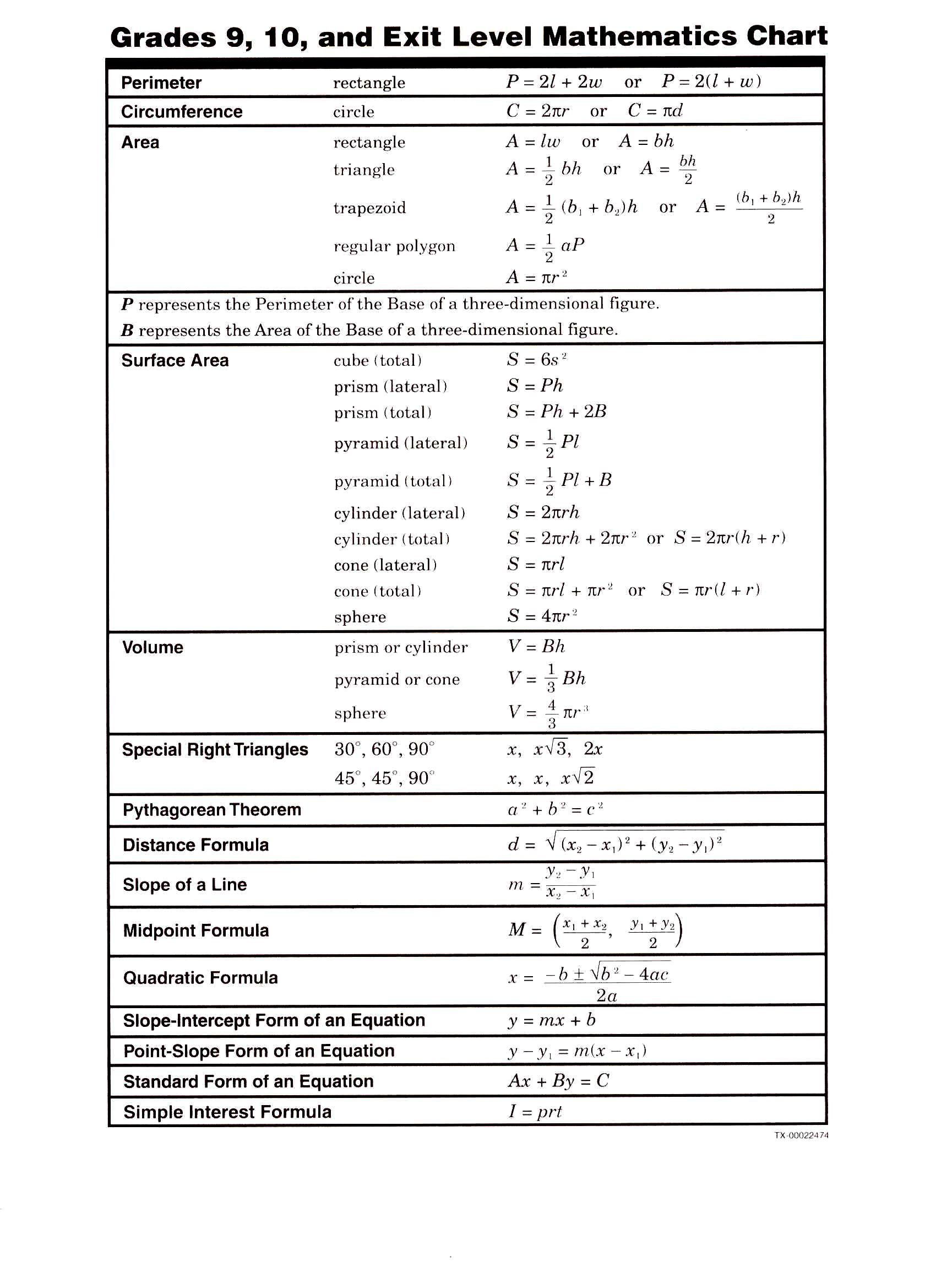 The Midpoint formula Worksheet formula Chart Pg 2