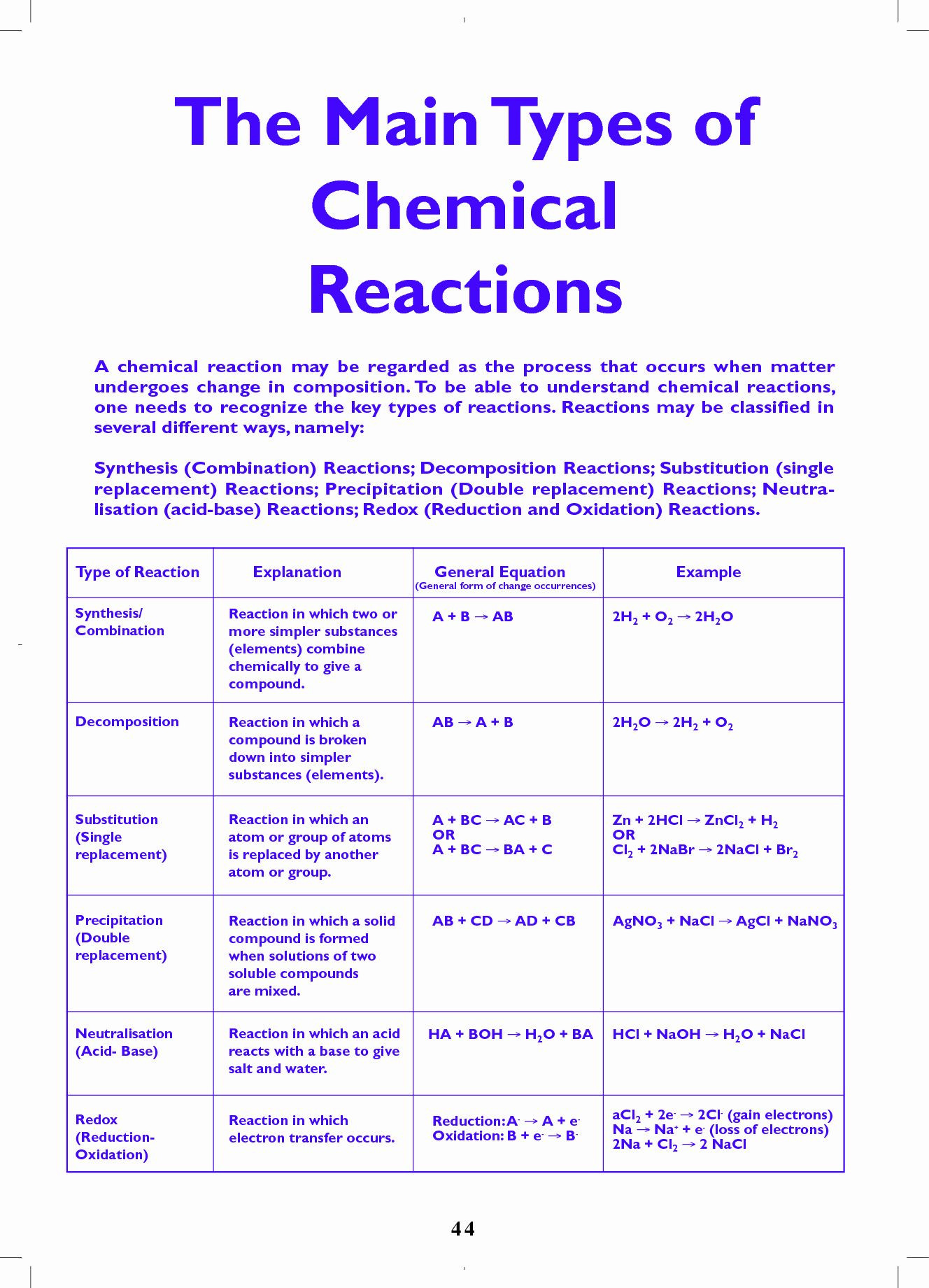 Types Of Chemical Reactions Worksheet Chemical Reactions Types Worksheet Awesome Types Chemical